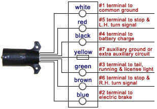 wiring diagram for trailer brakes the wiring diagram bargman trailer wiring diagram diagram wiring diagram